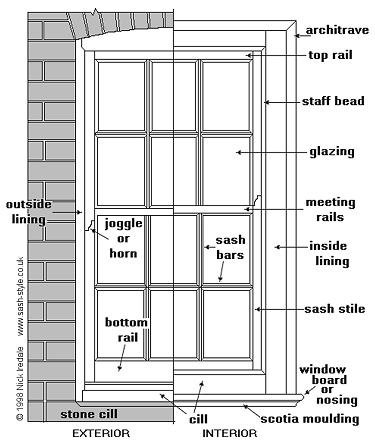 Parts of a Window http://www.sashwindowlondon.co.uk/info/box-sash-windows.html